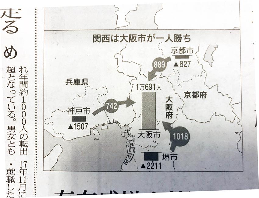 2017年人口移動報告:京都市は転入超から7年ぶりに転出超へ!!
